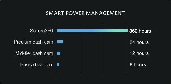 Waylens Secure 360 dash cam low power management
